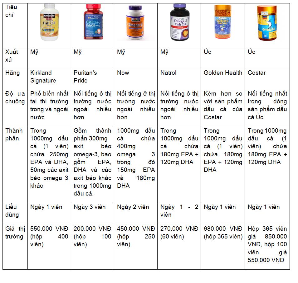 Thuốc Fish Oil 1000mg Omega 3 Của Úc, Mỹ Mua Ở Đâu Rẻ Nhất?