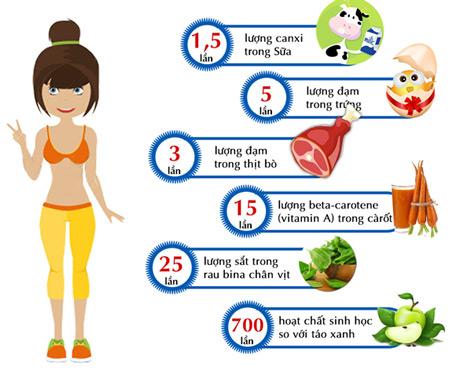 Tảo mặt trời Spirulina của Mỹ có hàm lượng dinh dưỡng cao hơn gấp nhiều so với thực phẩm khác