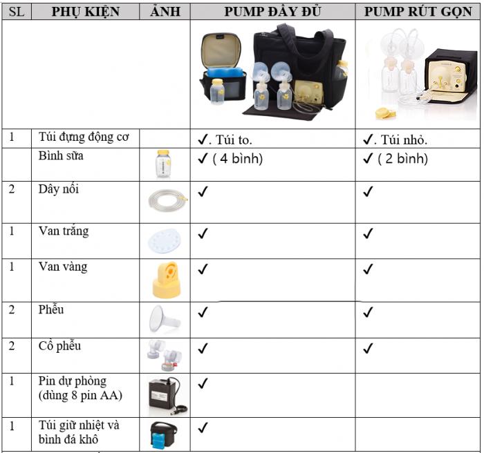Nên Mua Máy Hút Sữa Máy Medela Pump In Style Advanced Bản Đầy Đủ Hay Rút Gọn