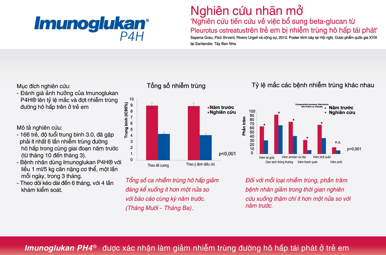 Imuno Glukan P4H - Siro Tăng Đề Kháng Cho Trẻ