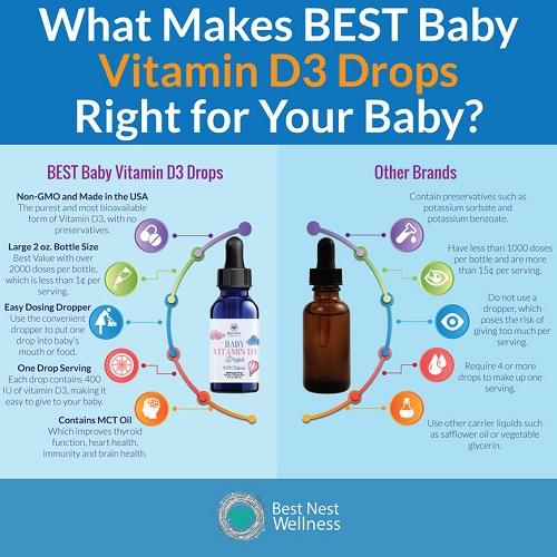 Baby drops vitamin D3 có tốt không, mẹ nên mua loại nào 4